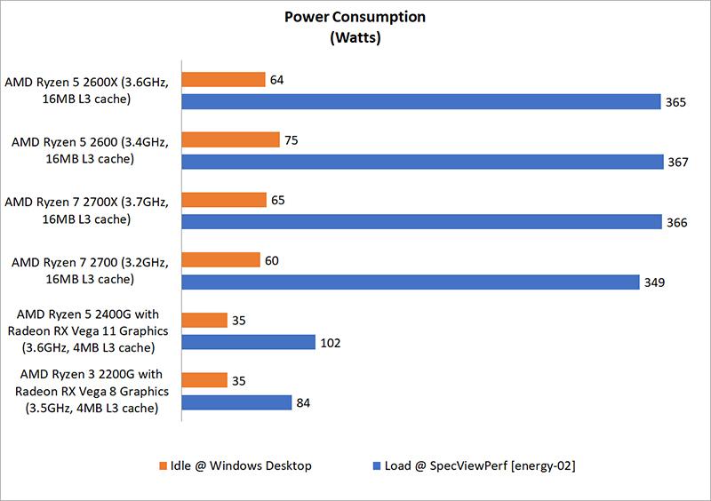 Test setup & Performance : AMD Ryzen 3 vs  Ryzen 5 vs  Ryzen 7 2000