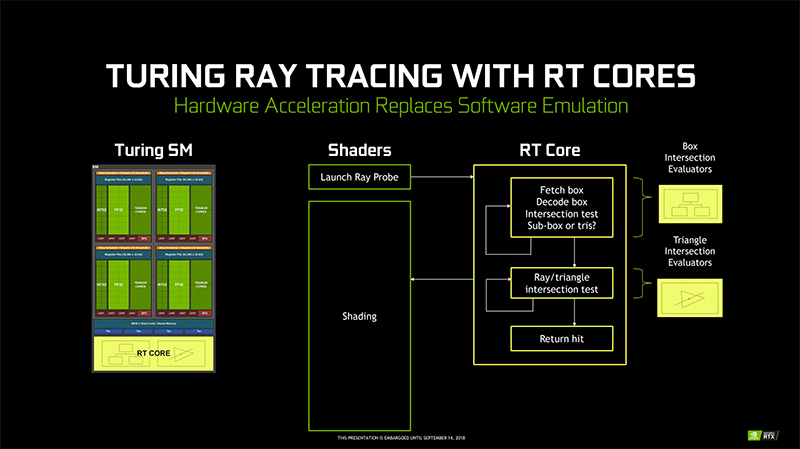 The Turing RT cores process all the BVH traversal and ray-triangle intersection testing. (Image Source: NVIDIA)