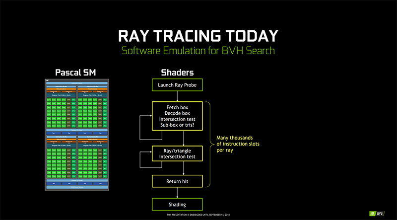 Many thousands of instruction slots would be required per ray, an extremely computationally intensive task. (Image Source: NVIDIA)