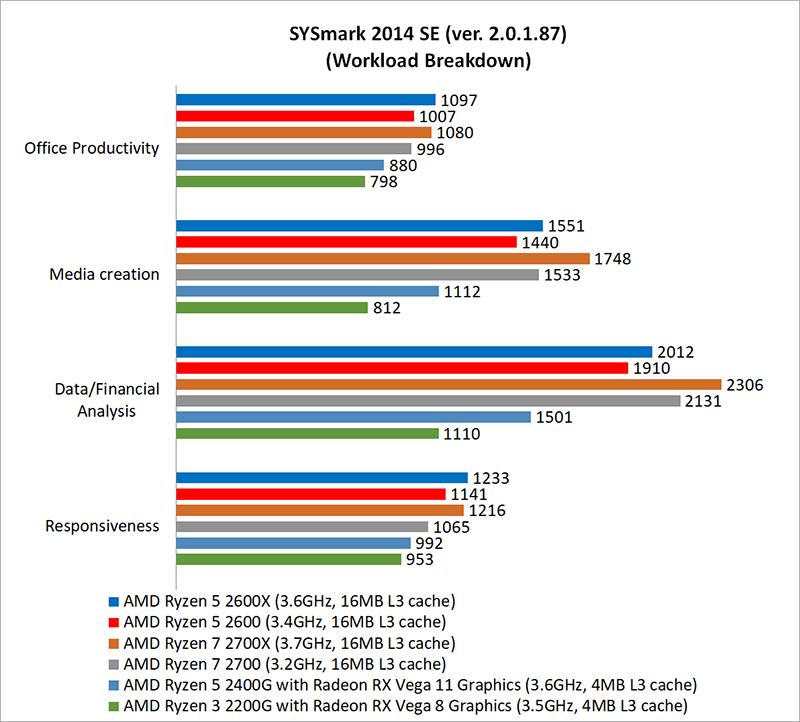 Test setup & Performance : AMD Ryzen 3 vs  Ryzen 5 vs  Ryzen
