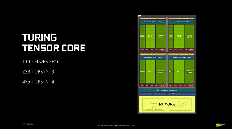Turing Tensor cores are an improved version of those first introduced in the Volta GV100 GPU. (Image Source: NVIDIA)