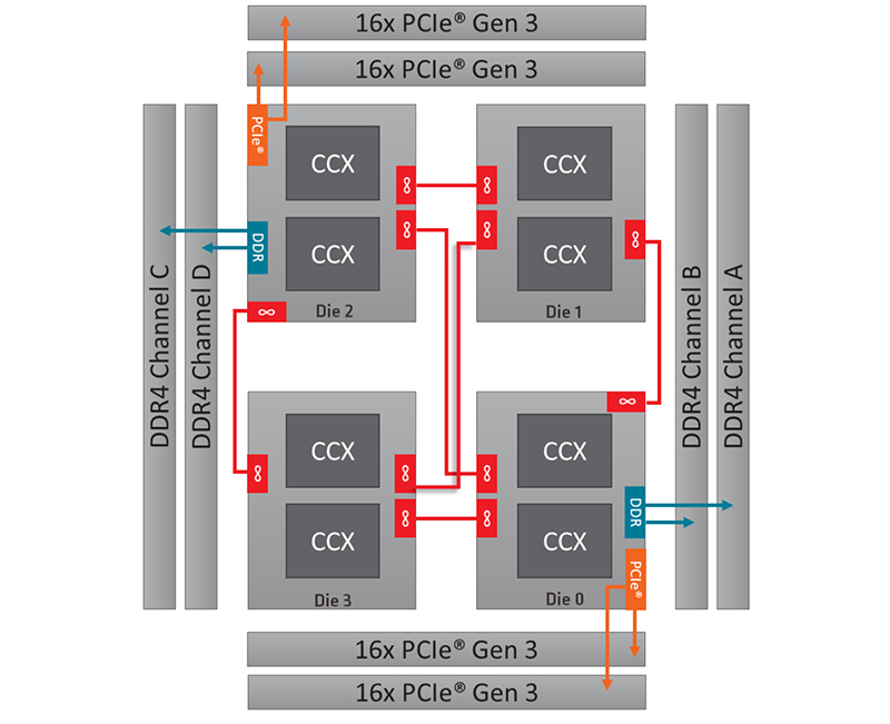 Two IO Dies (0,2) provide 32 PCIe 3.0 lanes and two memory channels. (Image Source: AMD)