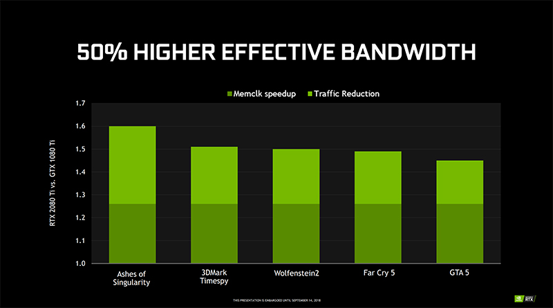 The combination of raw bandwidth increases and memory compression techniques reportedly gives Turing a 50 per cent increase in effective bandwidth over Pascal. (Image Source: NVIDIA)