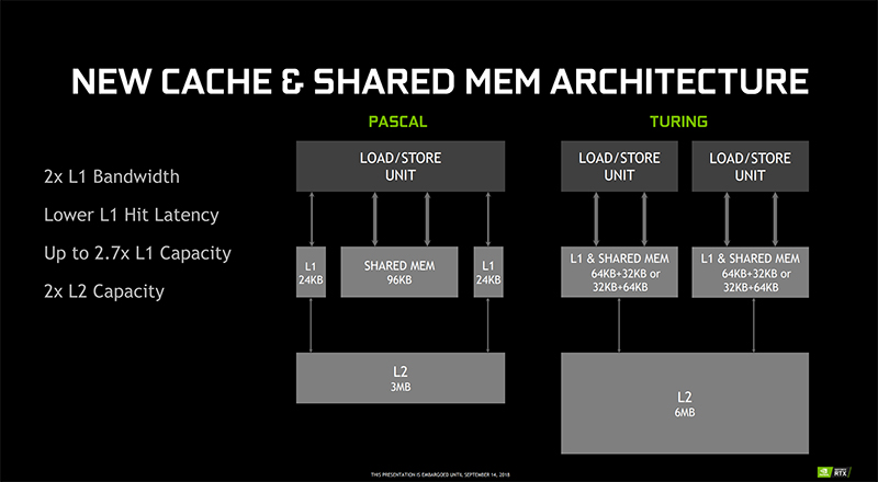 Turing features a new unified architecture for shared memory, L1, and texture caching. (Image Source: NVIDIA)