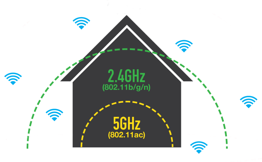 No matter what, the range of 2.4GHz networks will always be greater.