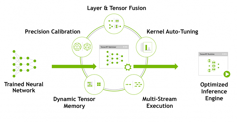 The TensorRT optimizer and engine. (Source: NVIDIA)