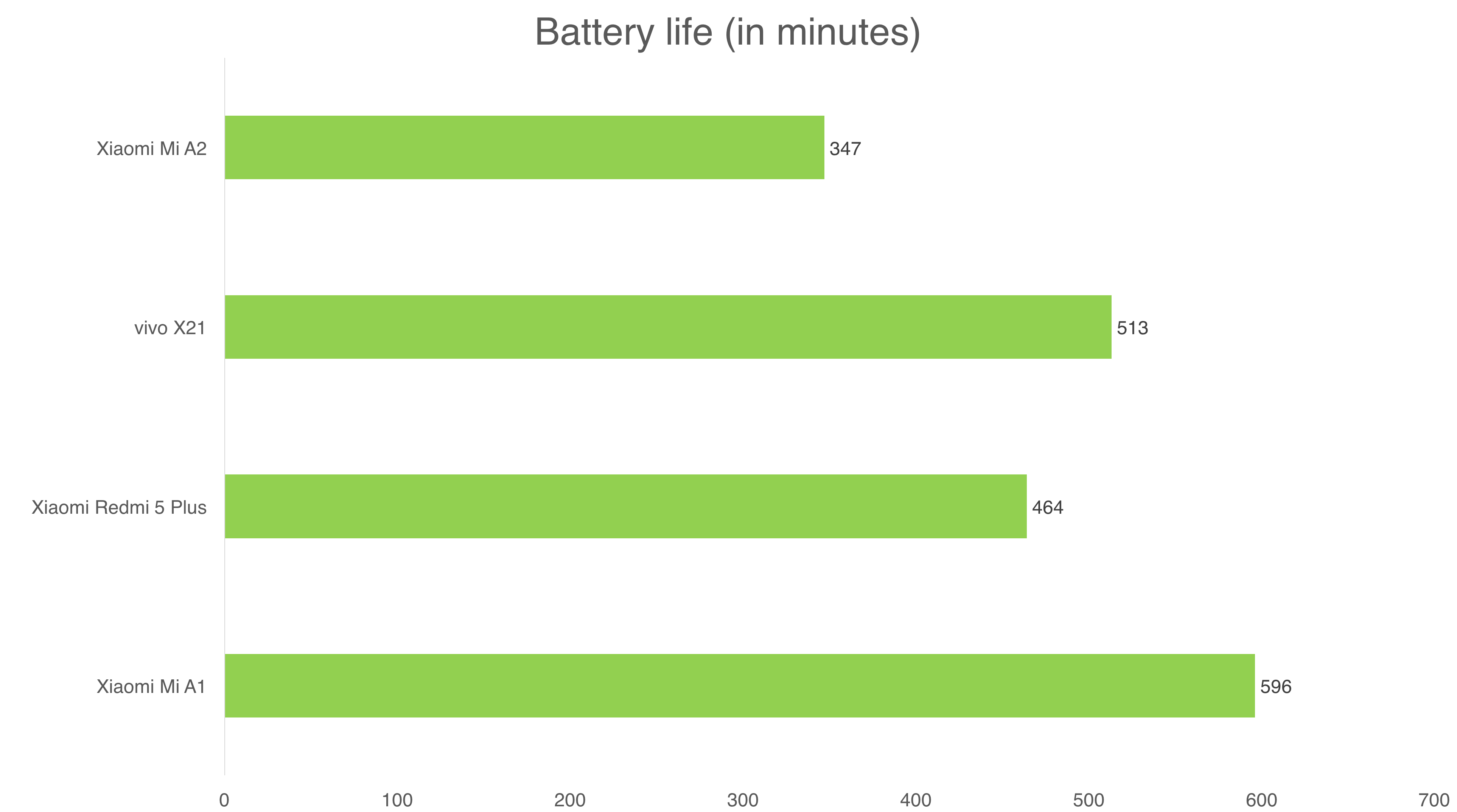 Software, Performance & Battery Life : Xiaomi Mi A2 review: Is this
