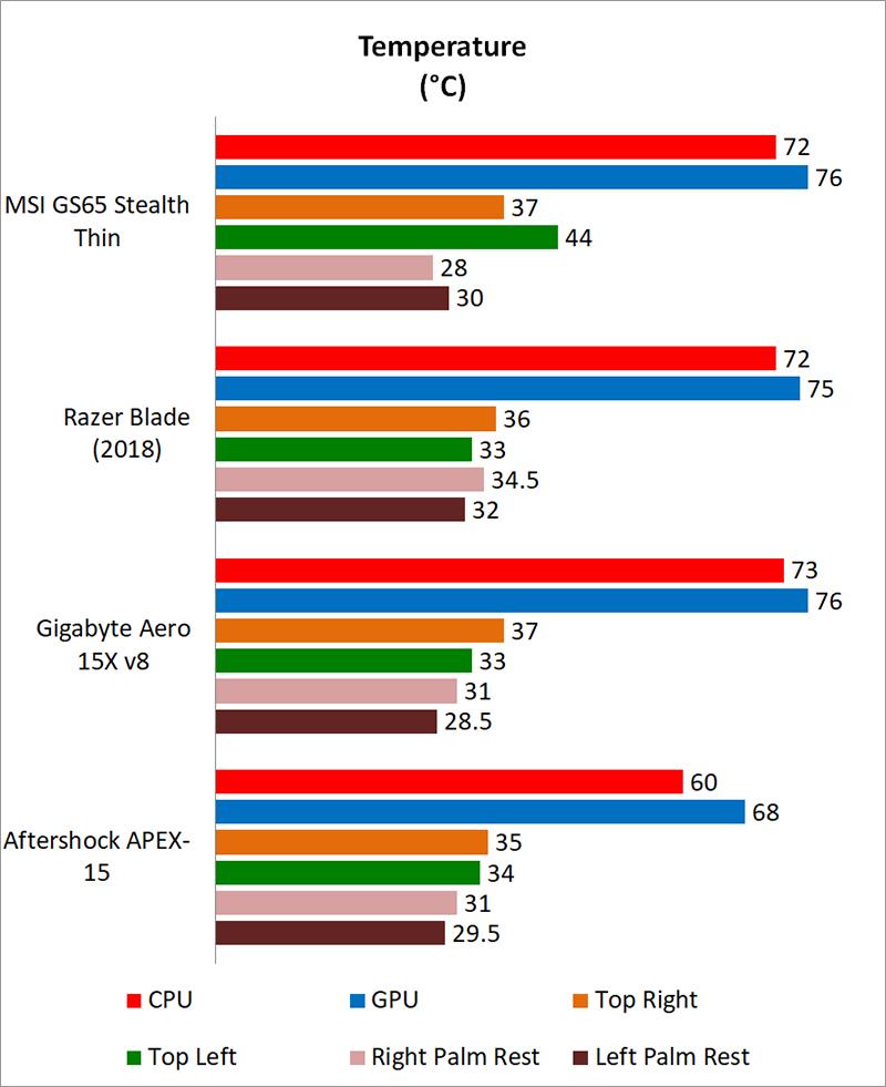 Temperature, battery life & portability : MSI GS65 Stealth