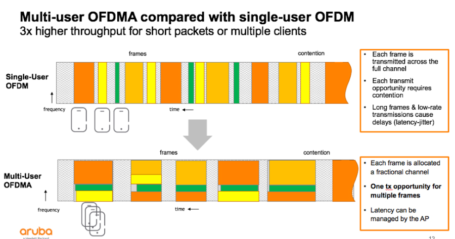 ODFMA addresses the problem of congestion by taking chopping up channels so that multiple devices can be served simultaneously. (Image source: Aruba).