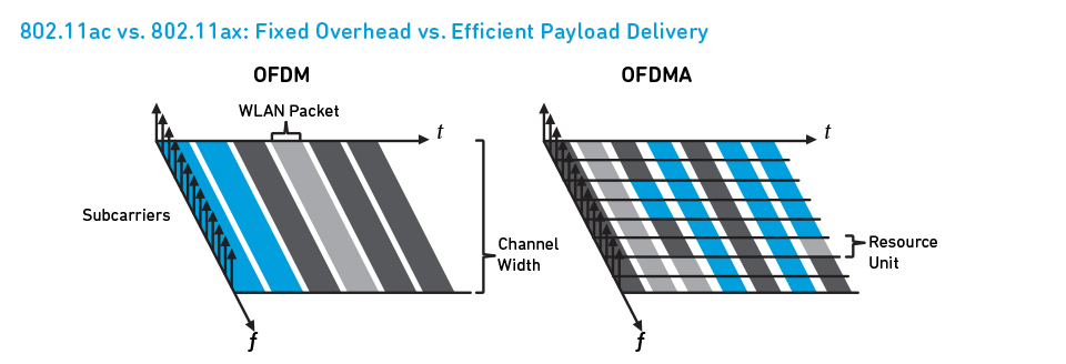 OFDMA chops up each channel into smaller sub-channels so that the router can transmit to multiple devices simultaneously. (Image source: Qualcomm)