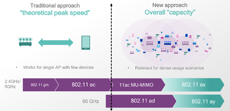 802.11ax is all about increasing capacity rather than increasing peak speed. (Image source: Qualcomm)