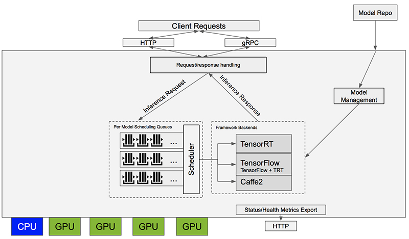 The diagrammatic representation of the TensorRT inference server container. (Source: NVIDIA)