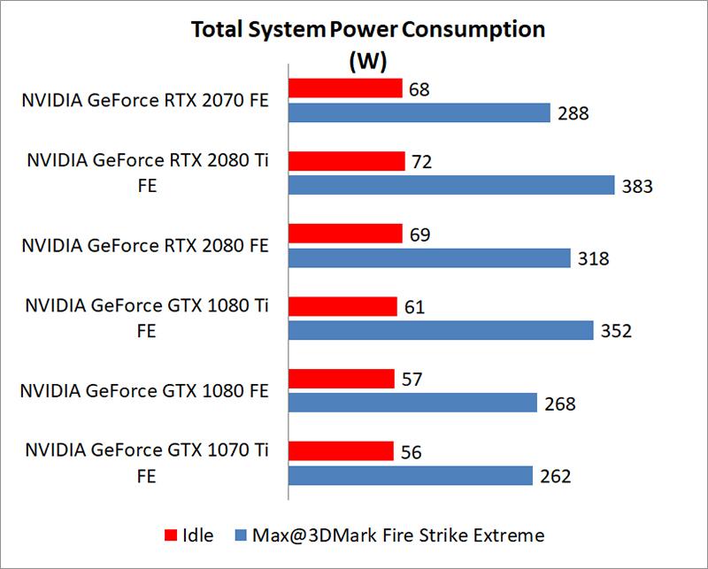 Temperature & power consumption : NVIDIA GeForce RTX 2070