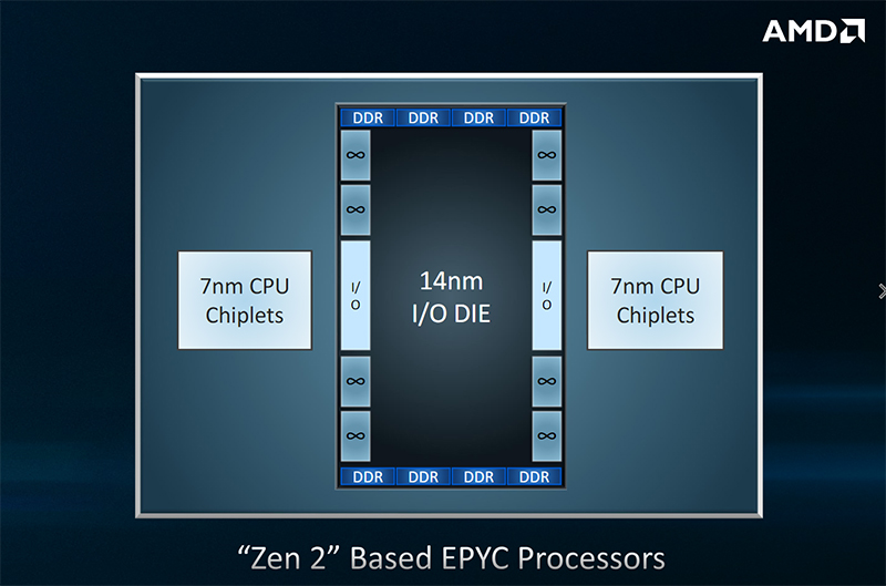 AMD reveals 64-core 7nm EPYC processor based on the Zen 2