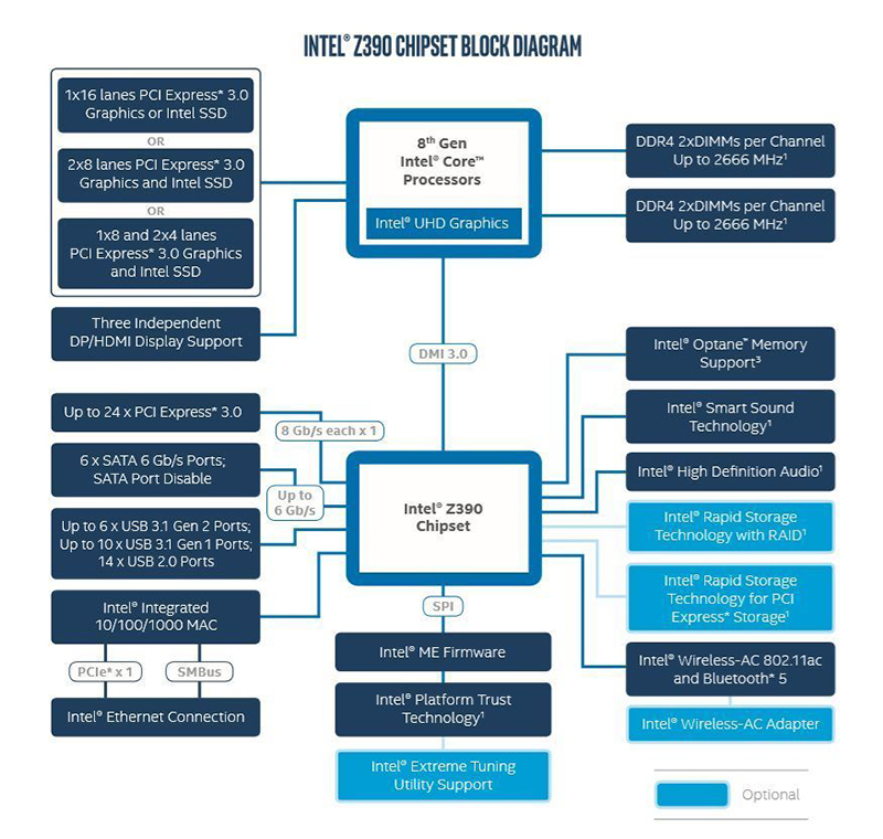 Intel Z390 chipset block diagram