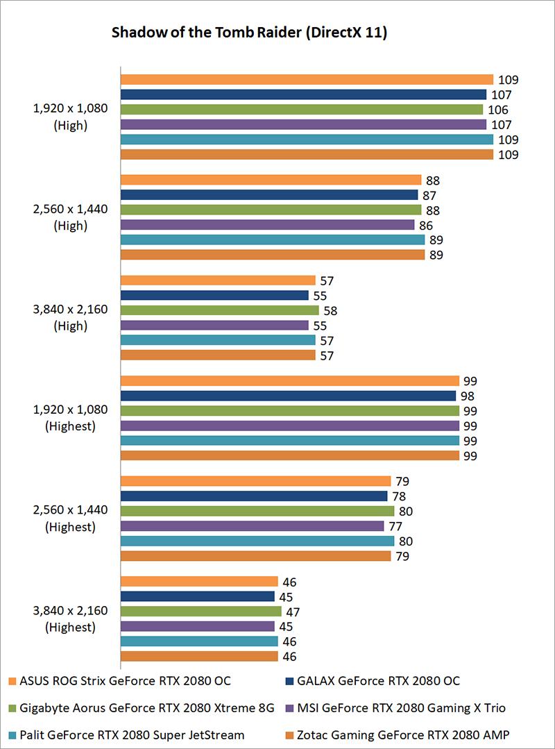 Test setup & performance : NVIDIA GeForce RTX 2080 shootout: All