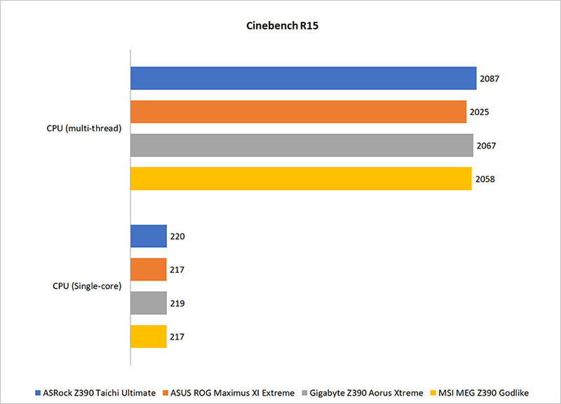Benchmark performance : Intel Z390 motherboard shootout: Which