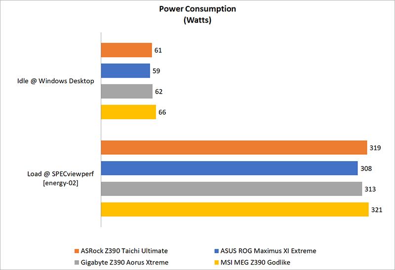 Temperature, power consumption & overclocking : Intel Z390