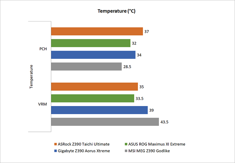 Temperature, power consumption & overclocking : Intel Z390