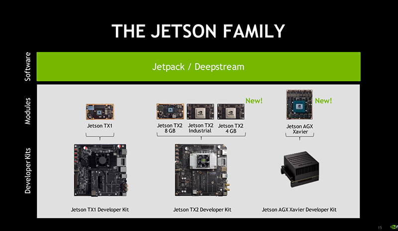 The NVIDIA Jetson AGX Xavier module is launched as the world's first
