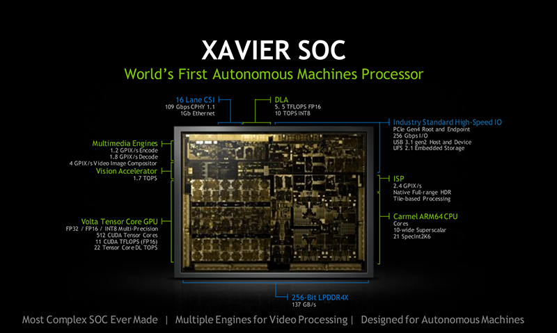 The NVIDIA Jetson AGX Xavier module is launched as the