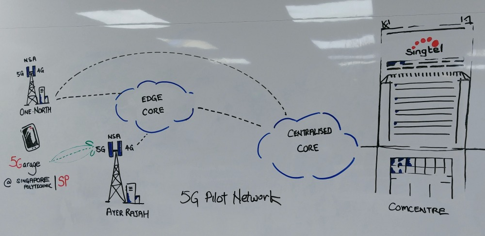 A simplified diagram of Singtel's 5G pilot network and how the Ayer Rajah network interfaces with the core network. Note the use of Non-Standalone (NSA) network implementation, which is how most other 5G networks will first kick off.