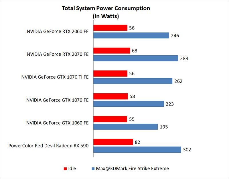 Temperature & power consumption : NVIDIA GeForce RTX 2060