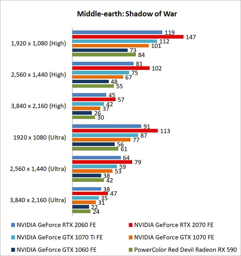 Test setup & gaming performance : NVIDIA GeForce RTX 2060