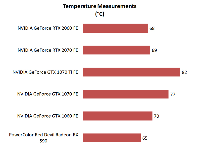Temperature & power consumption : NVIDIA GeForce RTX 2060 Founders