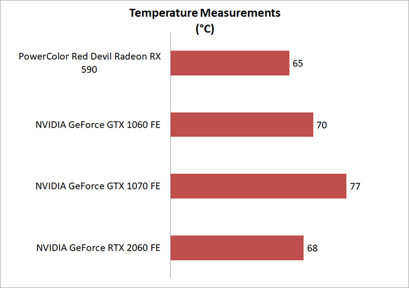 Temperature & power consumption : PowerColor Red Devil Radeon RX 590