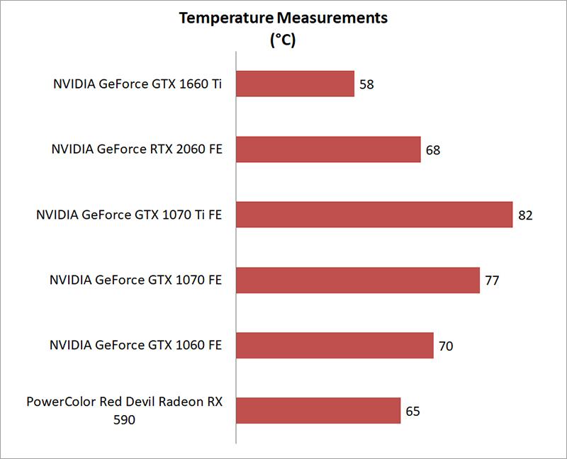 Temperature & power consumption : ASUS ROG Strix GeForce GTX