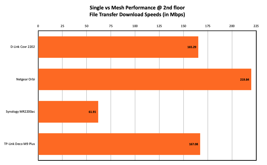 Performance Analysis & Conclusion : Tri-band mesh networking