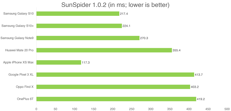 Performance, Imaging, Battery life, and Conclusion : Samsung
