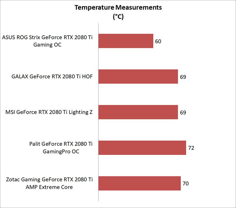 Test setup & performance : NVIDIA GeForce RTX 2080 Ti