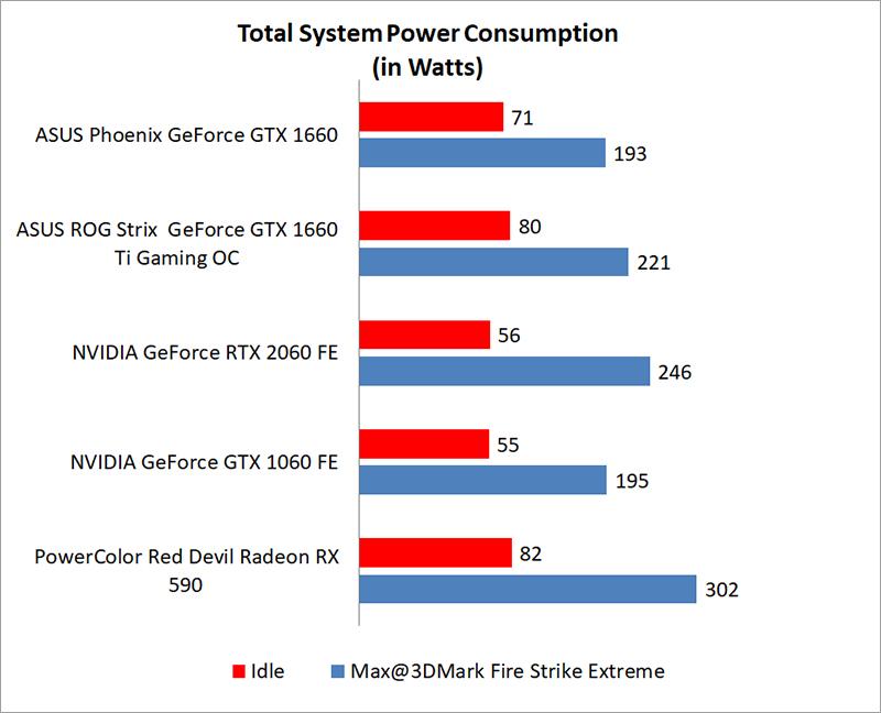 Temperature & power consumption : ASUS Phoenix GeForce GTX 1660