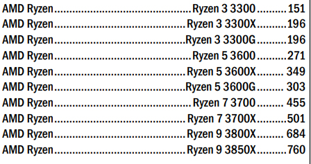 Bizgram lists what may be the prices of AMD's upcoming Ryzen 3000