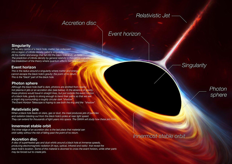 The anatomy of a black hole.