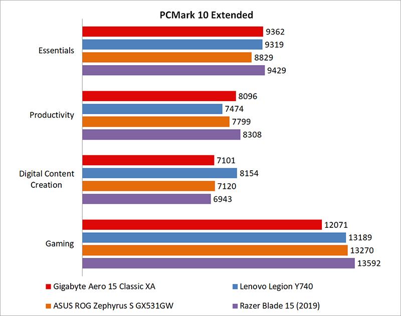 Performance benchmarks : Gigabyte Aero 15 Classic XA review
