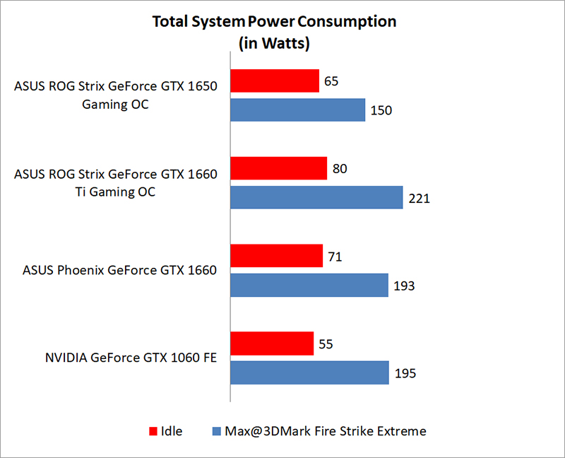 Temperature & power consumption : ASUS ROG Strix GeForce GTX