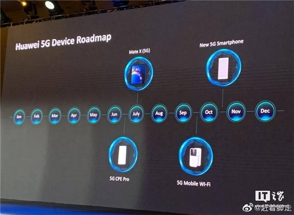 Huawei's 5G device roadmap.