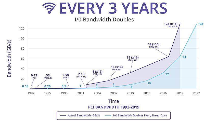 Image source: PCI-SIG