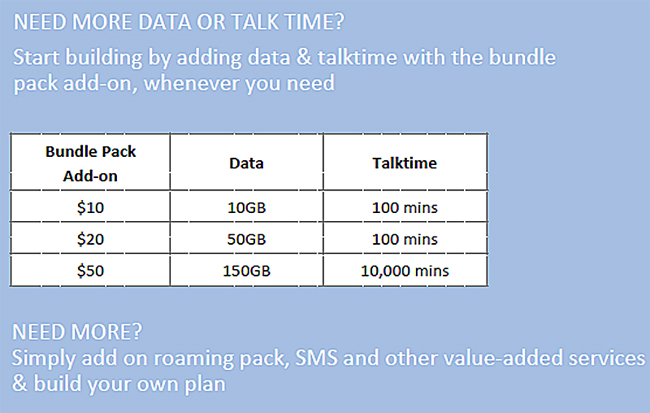 Add-on bundle packs for SIM-only plans (Image source: M1)