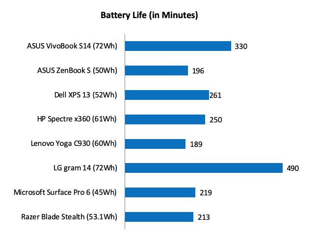 ASUS VivoBook S14 battery test: Can it really last 24 hours