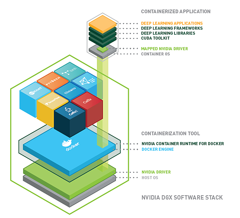 Containized application on the NGC DGX software stack (Image source: NVIDIA)