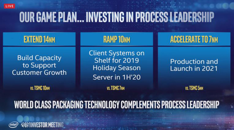 Intel will start shipping 10nm chips in June, with 7nm slated for