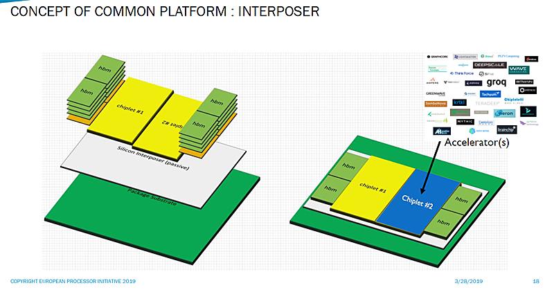 RISC-V accelerator chiplets with HBM modules on a common interposer platform (Image source: EPI)