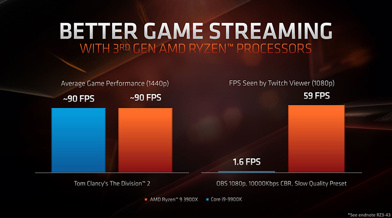 The Amd Ryzen 9 3950x Is A Beastly 16 Core Gaming Processor Hardwarezone Com Sg
