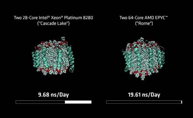 AMD came out twice as fast as the competition in this high-performance molecular dynamics simulation test.