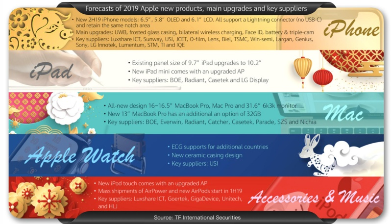 Forecast of 2019 Apple products by Ming-Chi Kuo.