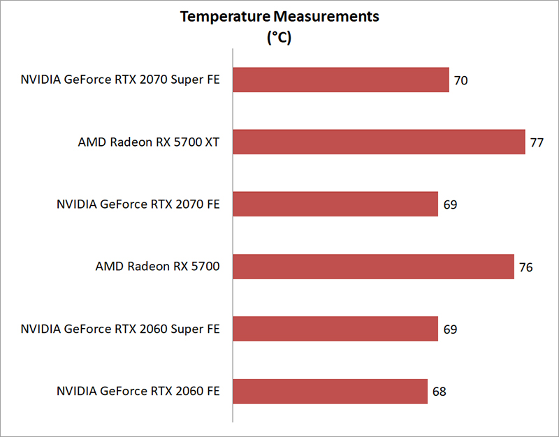 Temperature & power consumption : AMD Radeon RX 5700 XT and